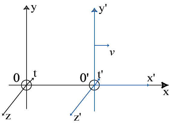 Figure Relativity : Reference frames